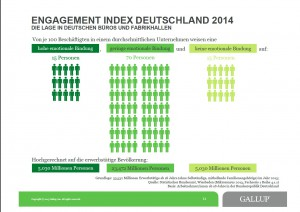 Gallup-Studie 2014 - Engagement