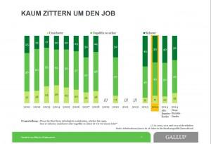 Zittern um Job Gallup-Studie