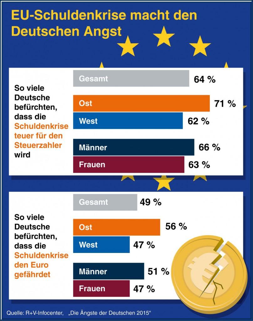 Infocenter der R+V Versicherung, EU-Schuldenkrise macht den Deutschen Angst, Die Ängste der Deutschen 2015, Gesamt, Ost, West, Männer, Frauen, Schuldenkrise, teuer, Steuerzahler, Euro, gefährdet, Furcht, Gefahr