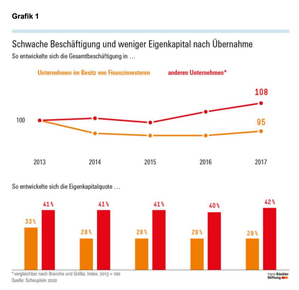 Grafik zeigt die schwache Beschäftigung